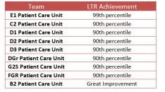 LTR Scores